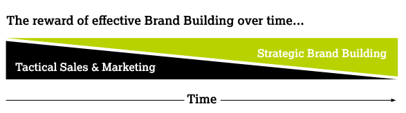 Benefits of Brand Building