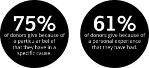 Reasons why people donate